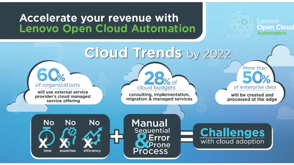Accelerate your revenue with Lenovo Open Cloud Automation